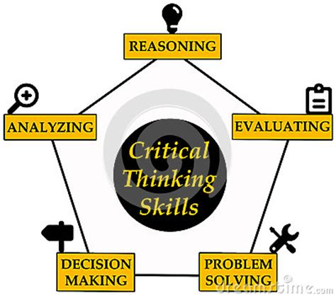 Definition and Examples of Critical Thinking - ThoughtCo