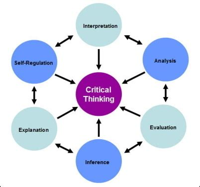 The Seven Key Steps Of Critical Thinking - forbescom